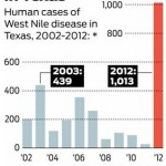 <u>THURSDAY NEWS LINKS</u>:<p> 2012 West Nile Virus Outbreak Worst Ever for Texas