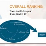 <u>THURSDAY NEWS LINKS</u>: <p>Ranked 40th in the Nation, Texans Overall Health Improving Slightly Compared to Other States