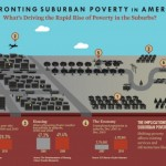 Suburbanization of Poverty: National Trend Hits Houston